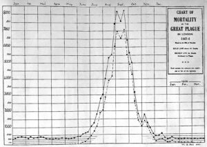 Mortality rates in London during the great plague of 1665/6, showing a typical pattern for plaque epidemics, i.e. the outbreak settling during the winter months (see below or click image for source and acknowledgements etc., ref. Image 1).
