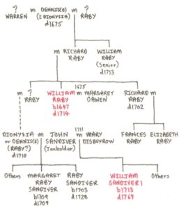 The likely relationship between the Rabys and Sandivers - the known medics shown in red (see below or click image for source and acknowledgements etc., ref. Image 3).