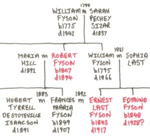 A section of the Fyson's family tree, showing the relationship between the medics - who are in red (see below or click image for source and acknowledgements etc., ref. Image 3).