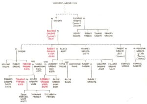 The apparent structure of the Greenes' family tree, with the medics shown in red (see below or click image for source and acknowledgements etc., ref. Image 1).