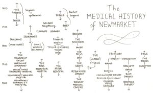 A diagram illustrating the medical history of Newmarket, emphasising the connections between institutions and individuals over time (see below or click image for source and acknowledgements etc., ref. Image 2).